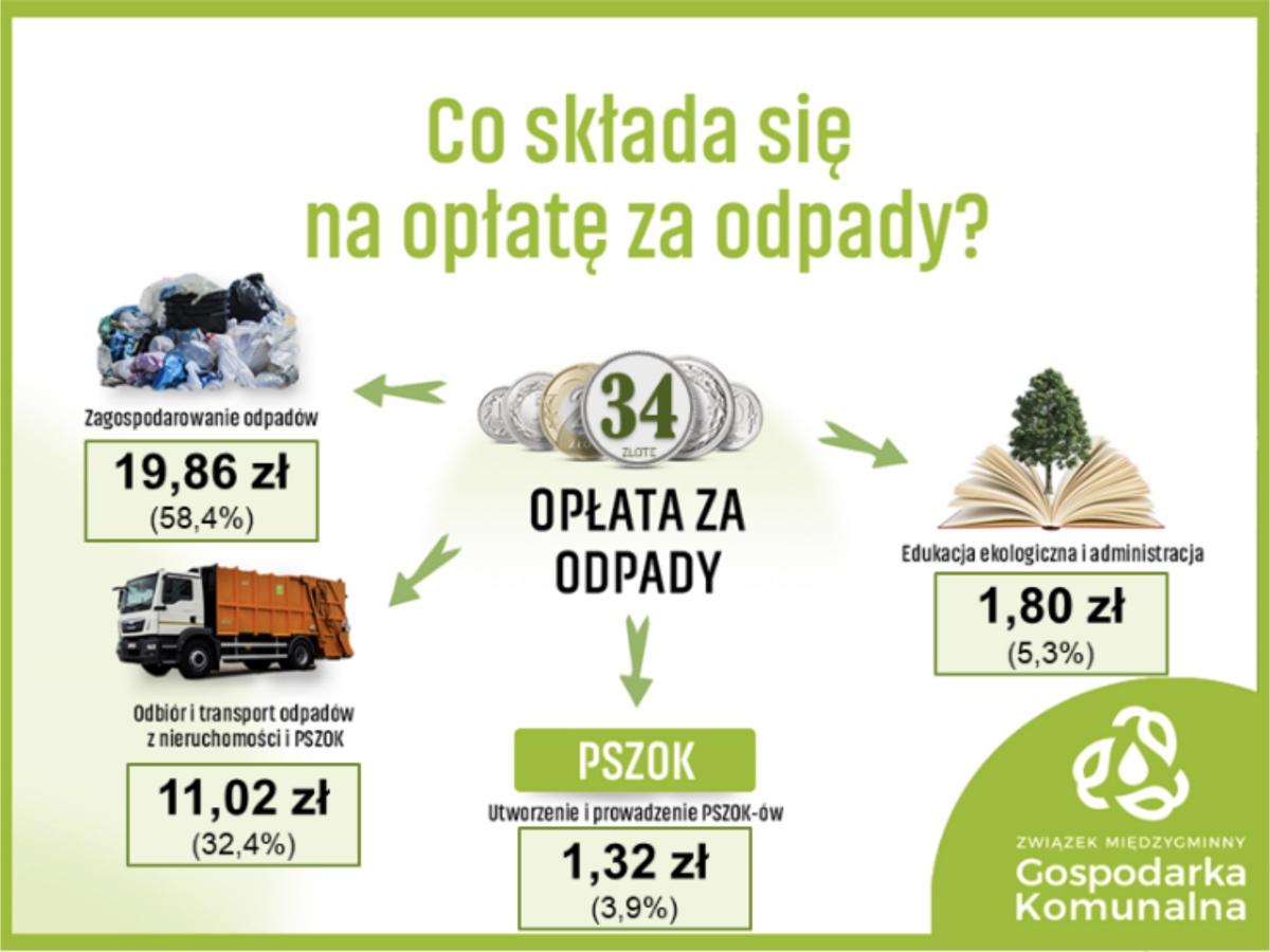cena wywozu odpadów